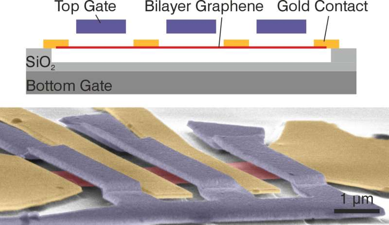 Novel quantum effect discovered in naturally occurring graphene