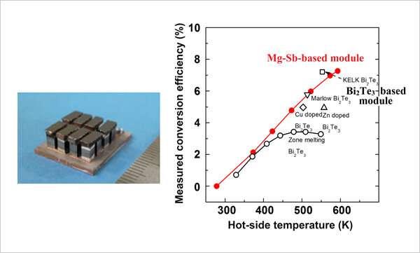 Nouveau matériau thermoélectrique avec une efficacité de conversion aussi élevée que Bi2Te
