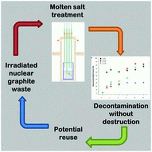 Novel treatment technology 'could reduce UK nuclear waste burden'
