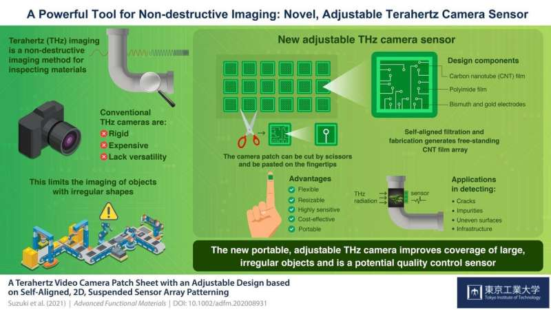 Novel flexible terahertz camera can inspect objects with diverse shapes