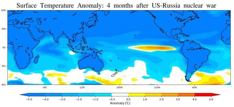 Nuclear war could trigger big El Niño and decrease seafood