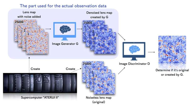 Observation, simulation, and AI join forces to reveal a clear universe