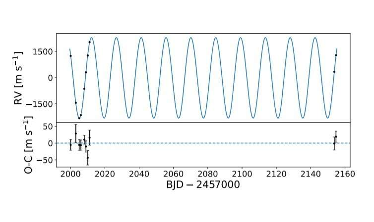 Observations detect a brown dwarf orbiting the star TOI–1278