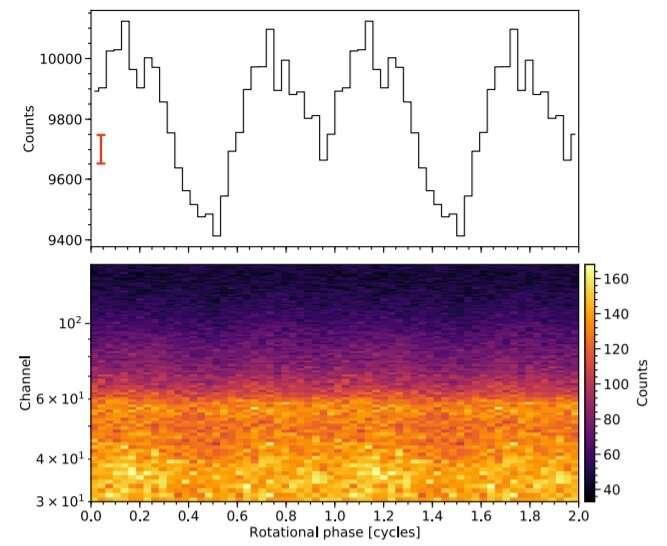 Observations shed more light on the properties of pulsar PSR J0740+6620