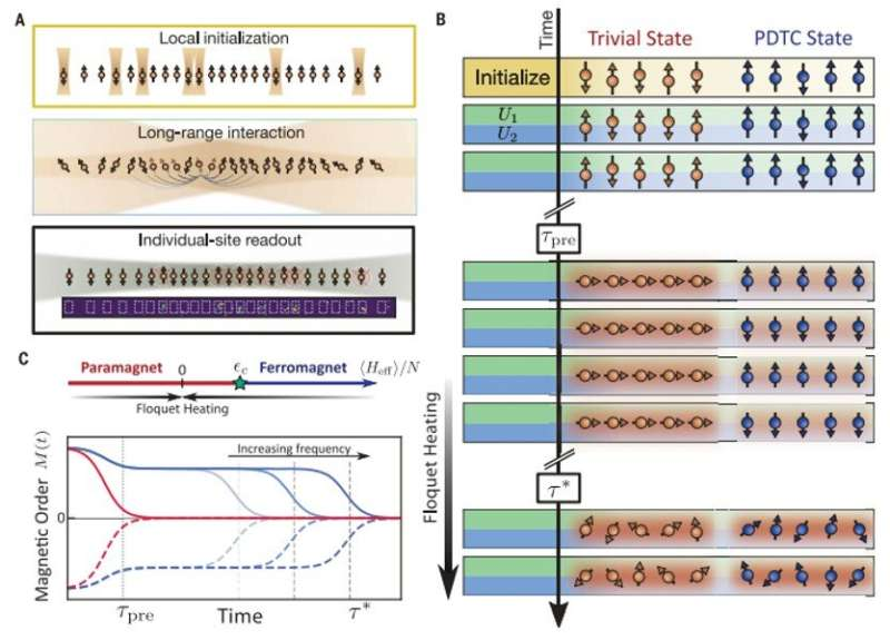 Observing a prethermal discrete time crystal