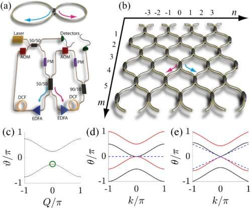 Observing hydrodynamic phenomena with light via analogy between quantum gases and nonlinear optics