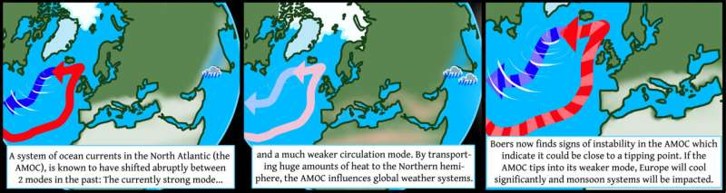 Ocean current system seems to be approaching a tipping point