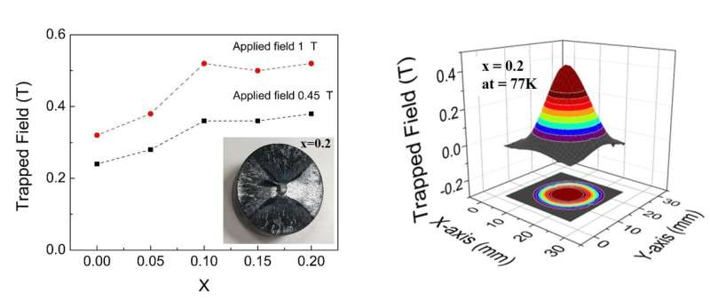 On the road to practical, low-cost superconductors with unexplored materials