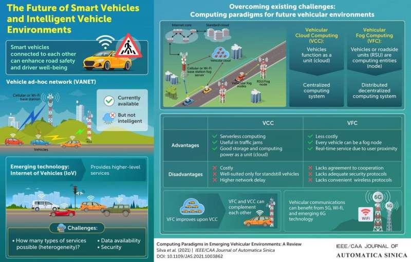 Sur la route des villes intelligentes: où en sont les véhicules intelligents et où ils vont