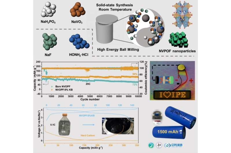 One-step mechanochemical method to improve performance of cathode materials in na-ion batteries