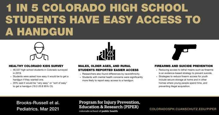 One in five Colorado high school students has access to firearms