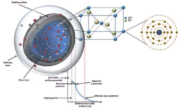 Online 'library of properties' helps to create safer nanomaterials