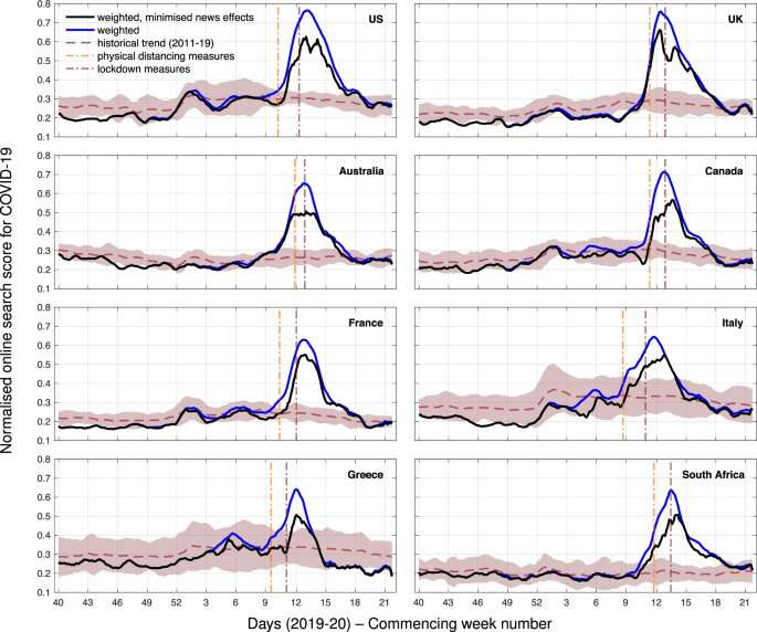 Online search activity can help predict peaks in COVID-19 cases
