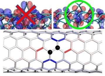 Optical effects of divalent functionalization of carbon nanotubes