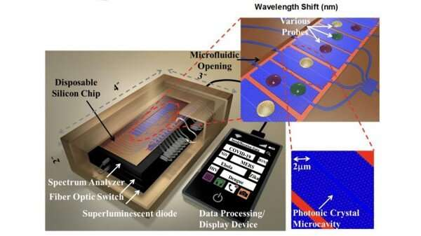 Optical Techniques Offer Fast, Efficient COVID-19 Detection