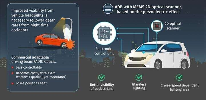 Optical scanner design for adaptive driving beam systems can lead to safer night driving