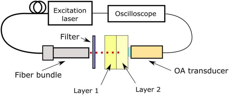 Optoacoustic sensor measures water content in living tissue