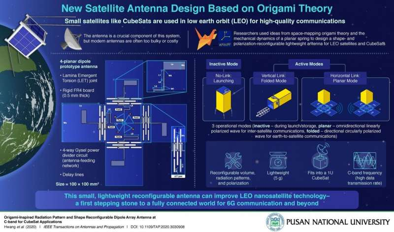 Origami-inspired antenna technology for use in small satellites