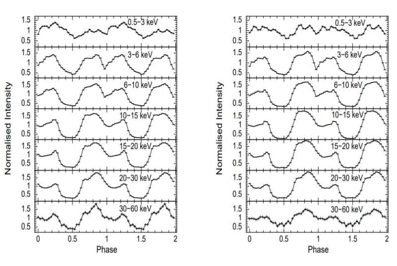 Outburst of Cepheus X-4 pulsar inspected with AstroSat