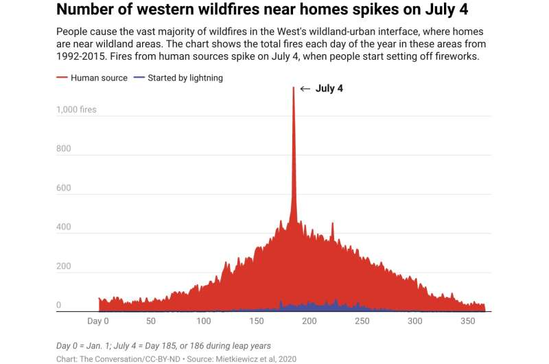 Over 100 fire scientists urge the US West: Skip the fireworks this record-dry Fourth of July