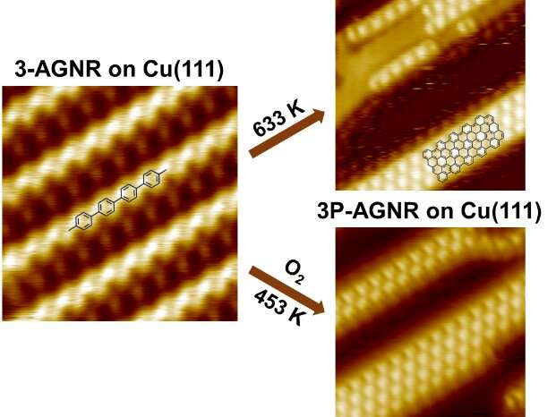 Oxygen-promoted synthesis of armchair graphene nanoribbons on Cu(111)