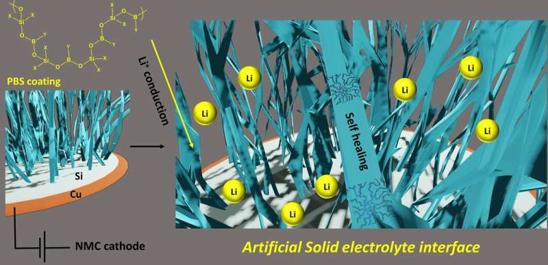 Packing more juice in lithium-ion batteries through silicon anodes and polymeric coatings