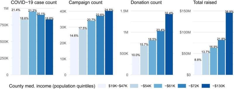 Pandemic-era crowdfunding more common, successful in affluent communities
