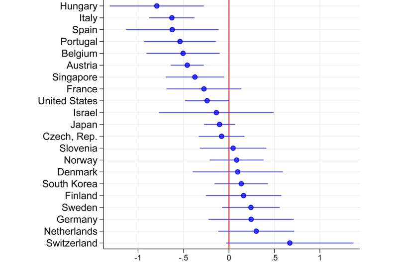 Pandemic led to lower birth rates in wealthy countries