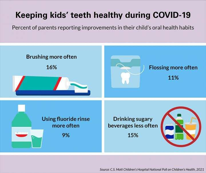 Parents Say COVID-19 has disrupted children's dental care