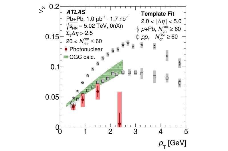"""Particle physicists study """"Little Bangs"""" at the ATLAS Experiment"""