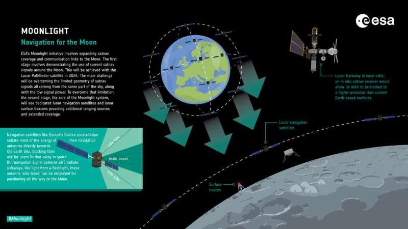 Chemin tracé pour les communications commerciales autour de la lune