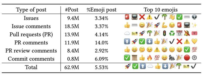 Patterns in the use of emojis could predict the dropout of remote workers
