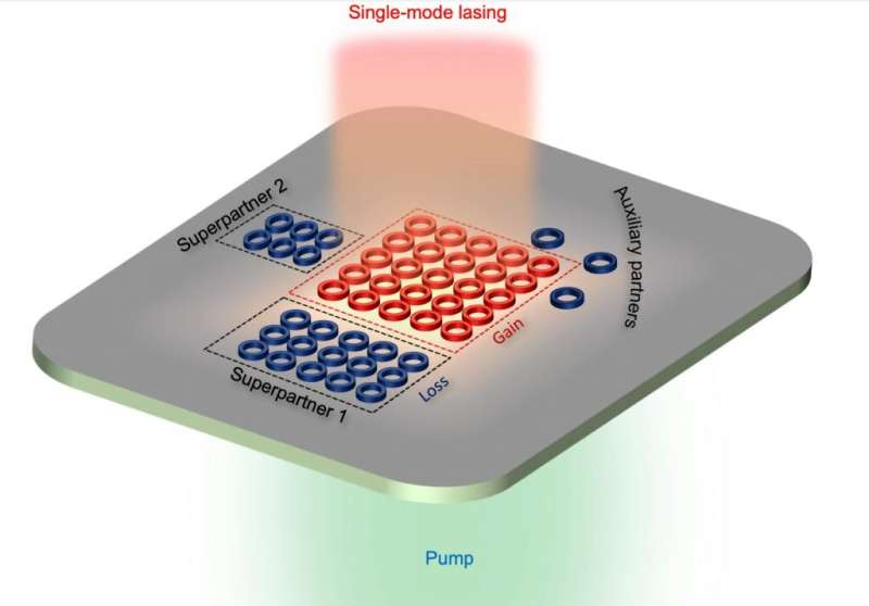 Paving the way for new light-powered devices