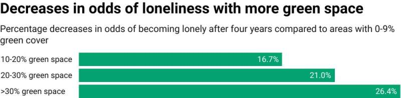 People's odds of loneliness could fall by up to half if cities hit 30% green space targets