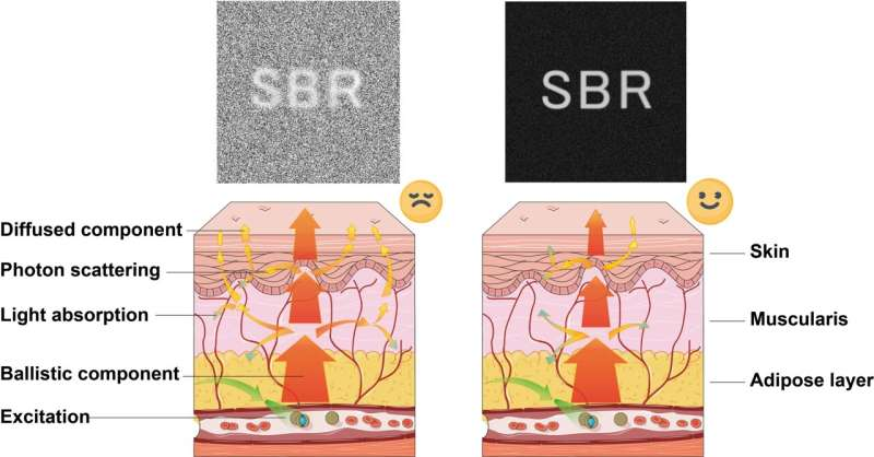 Perfecting and extending the near-infrared imaging window