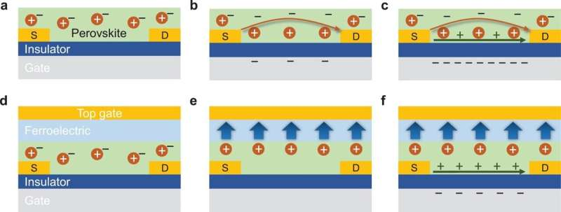 Perovskite: the material that allows a greener fabrication of transistors