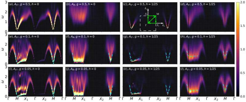 PhD student obtains the Higgs mode via dimensional crossover in quantum magnets