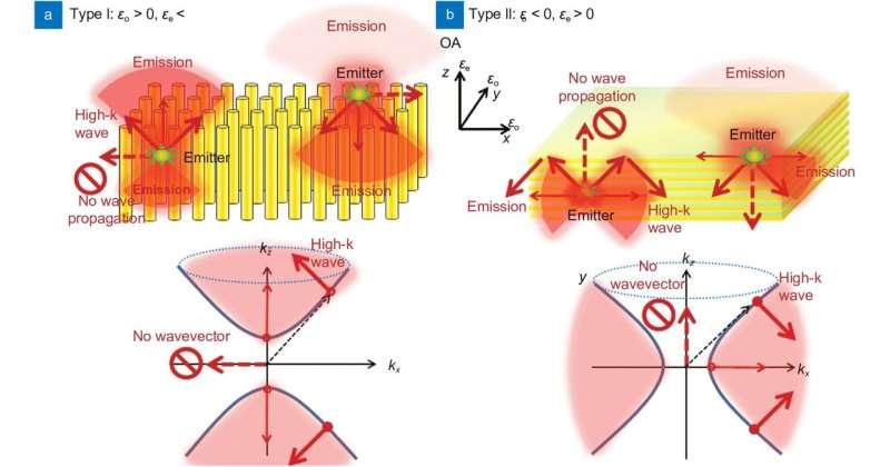 Photoluminescence control by hyperbolic metamaterials and metasurfaces