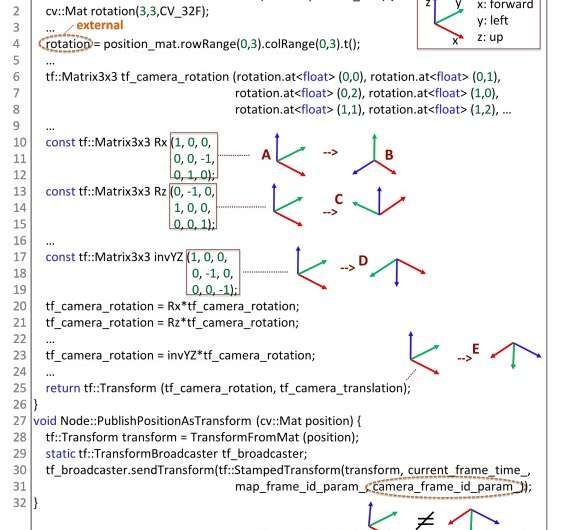 PHYSFRAME: a system to type check physical frames of reference for robotic systems