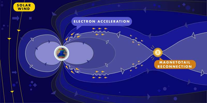Physicists report definitive evidence how auroras are created
