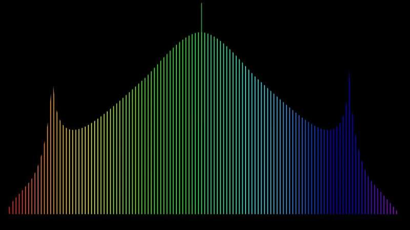 Physicists finesse the storing of light to create rainbows of colour