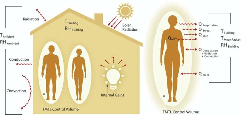 Pioneering framework could reduce energy demand in buildings