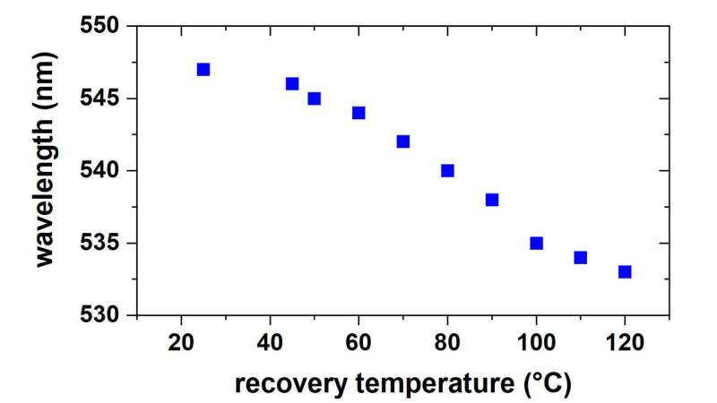 Plasmon-coupled gold nanoparticles useful for thermal history sensing