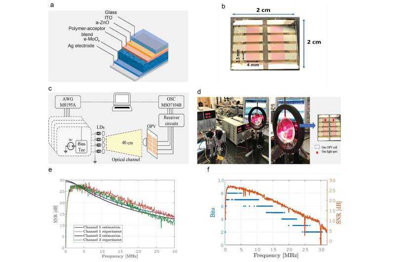 Plastic solar cells combine high-speed optical communication with indoor energy harvesting