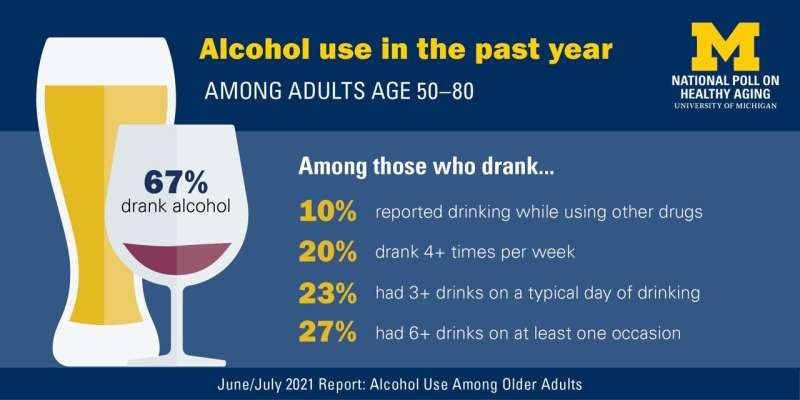 Poll finds risky drinking patterns in older adults during pandemic