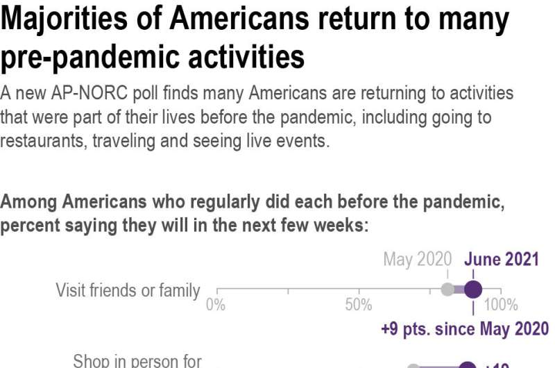 Poll: Many Americans resuming pre-virus activities