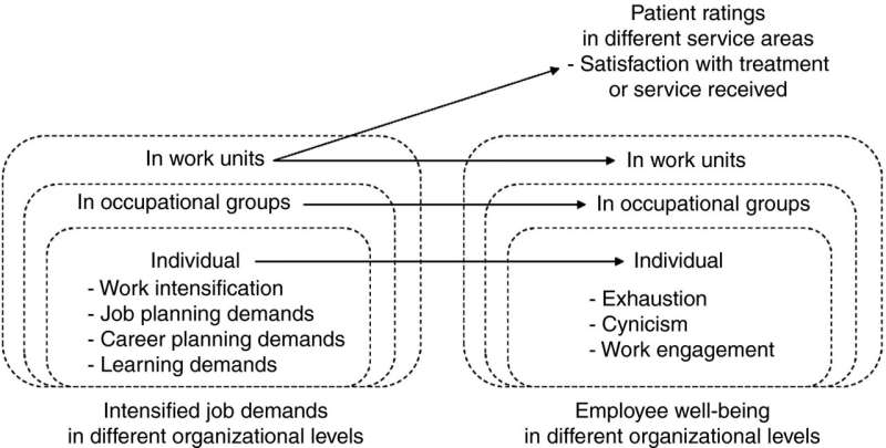 Poor wellbeing at work in healthcare also affects patient satisfaction