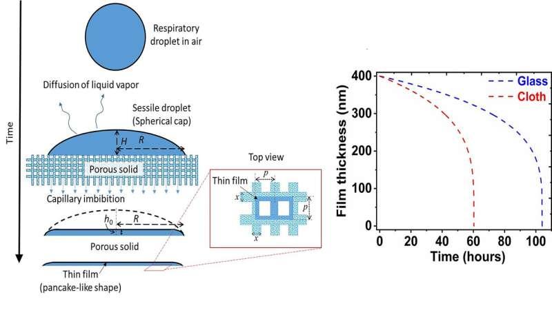 Porous materials unfavorable for coronavirus survival
