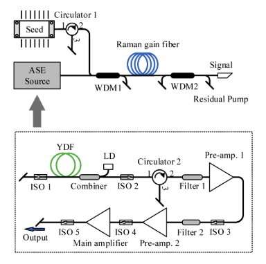 Possibility of amplified spontaneous emission source in co-pumping, single-frequency Raman fiber amplifier