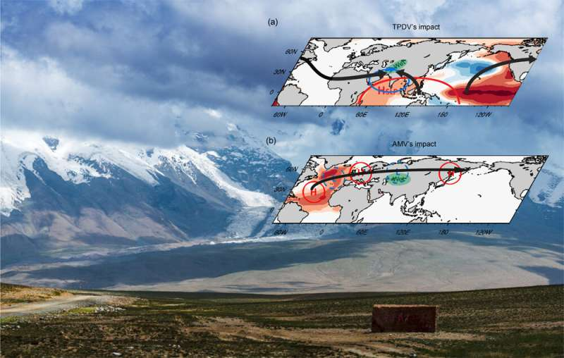 Precipitation in Central Asia shaped by sea surface temperature over tropical Pacific and North Atlantic: study